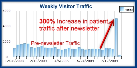 Weekly Patient Newsletter Web SiteTraffic Results
